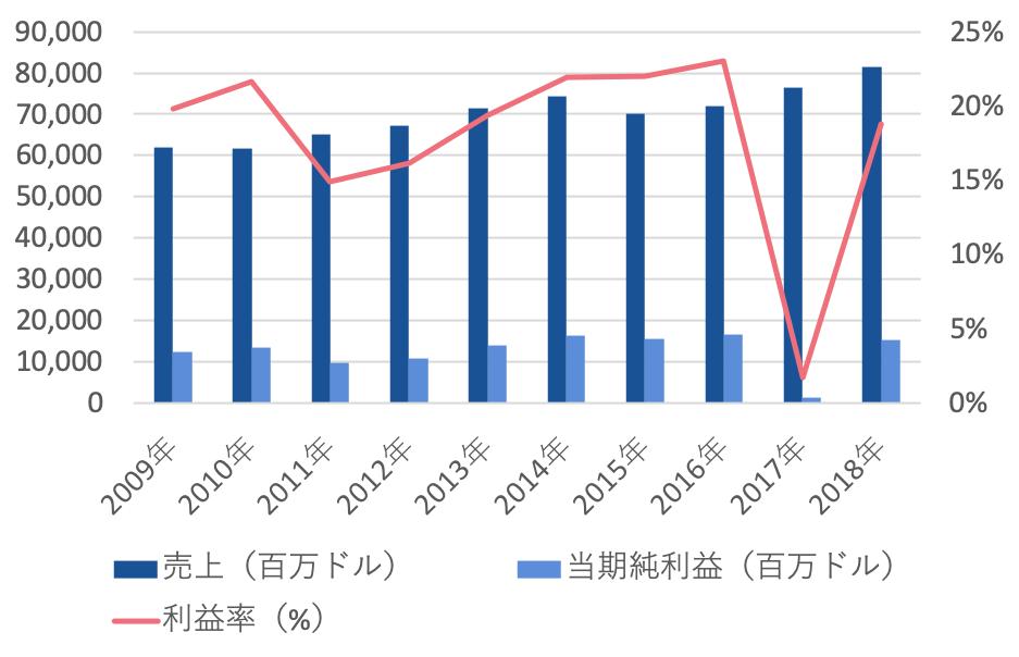 【ジョンソン&ジョンソン:JNJ】高配当米国株の銘柄分析〜株価・利益・配当〜