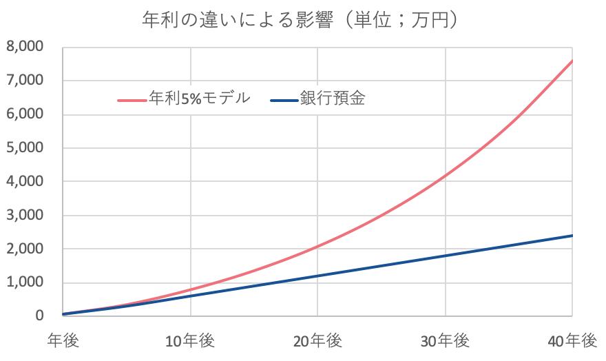 複利(年利の違いによる影響)