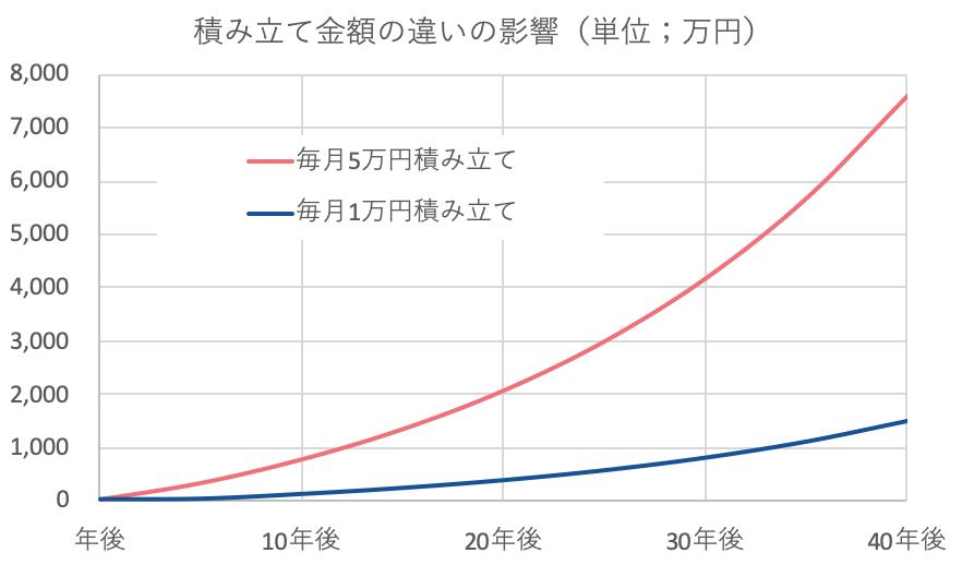 複利(積み立て金額の違いによる影響)