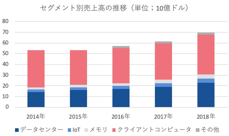 INTCセグメント別売上高の推移