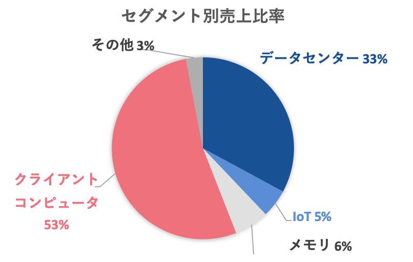 INTCセグメント別売上高