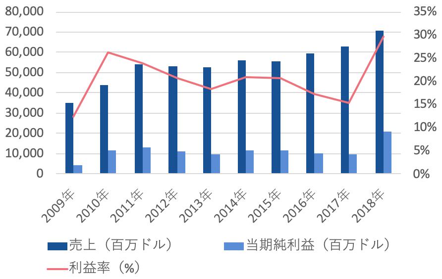 INTC-売上