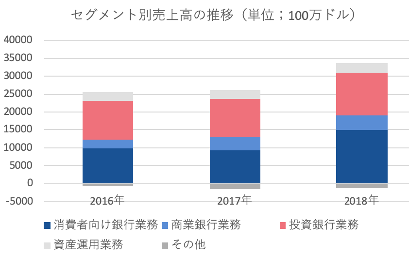 JPMセグメント別売上高の推移