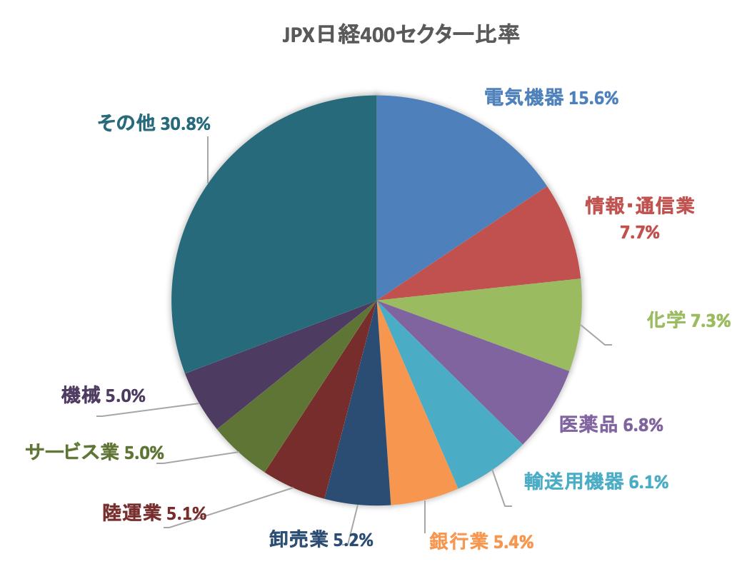 JPX日経400セクター比率