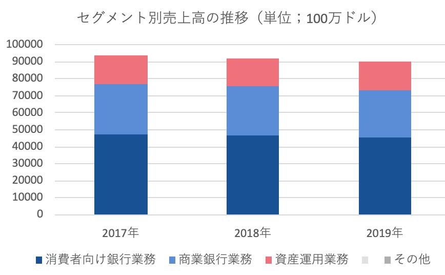 WFCセグメント別売上高の推移