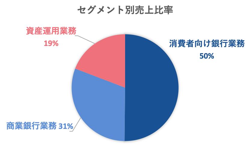 WFCセグメント別売上高