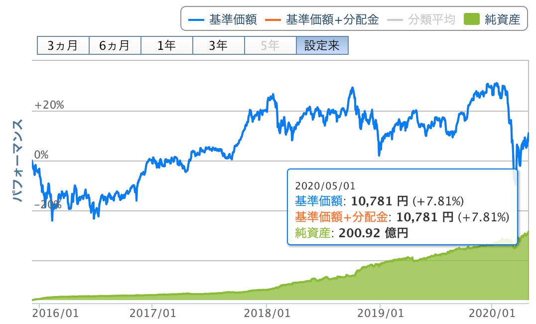たわらノーロード日経225基準価額