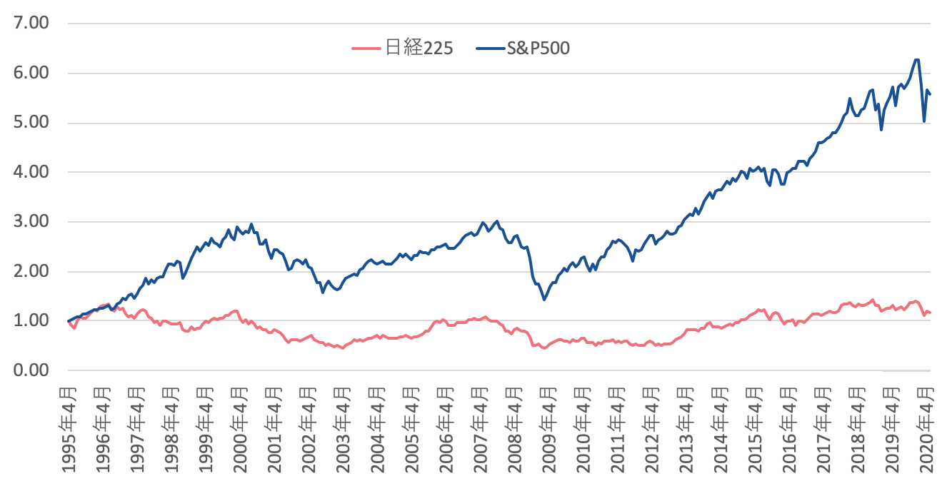 日経225とS&P500比較