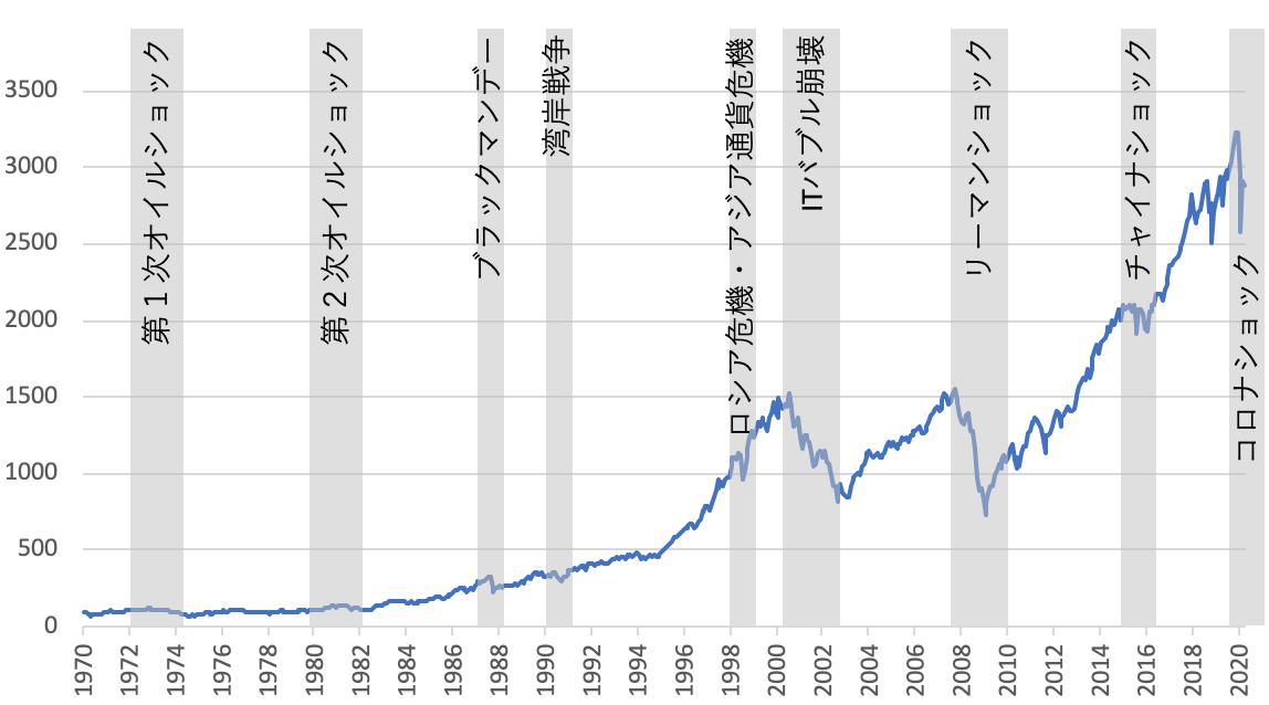 S&P500長期チャートと下落時期