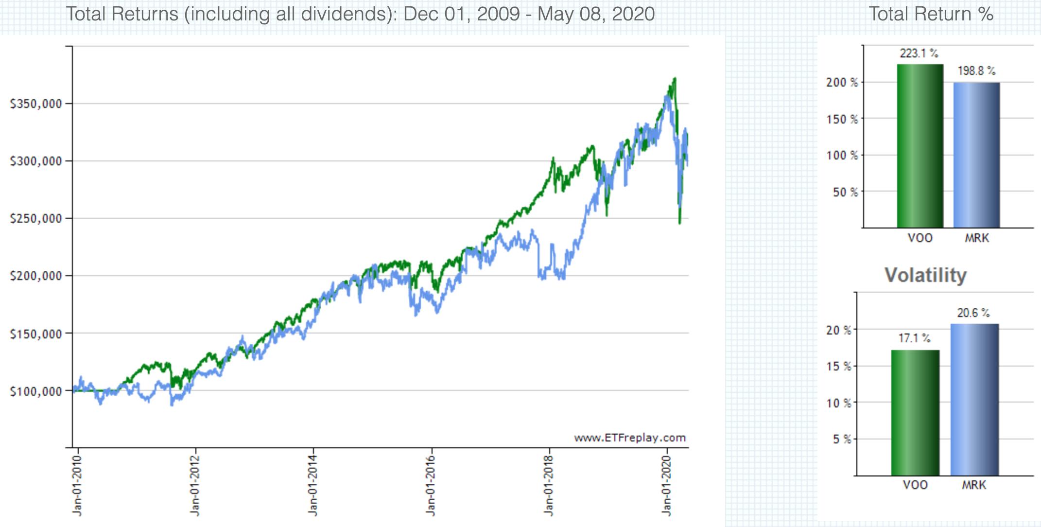 MRKとS&P500の比較(配当込み)