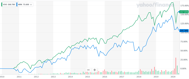 MRKとS&P500の比較