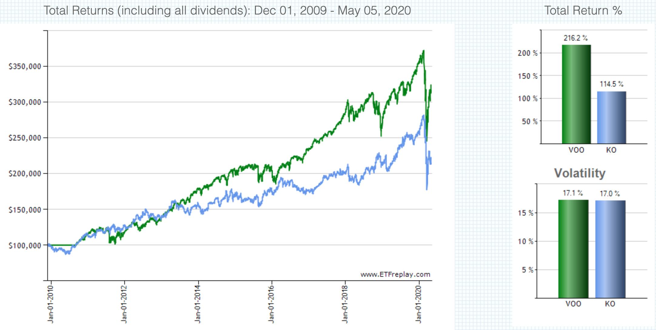 KO株価の推移(配当込み)