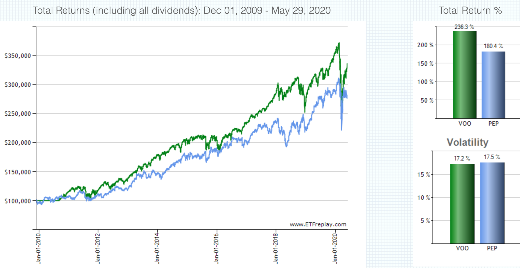 PEP株価の推移(配当込み)
